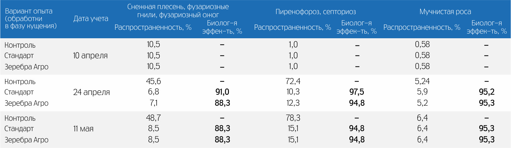 По данным ОИУ «Бейсуг» (ФГБУ «Россельхозцентр», Краснодарский край)