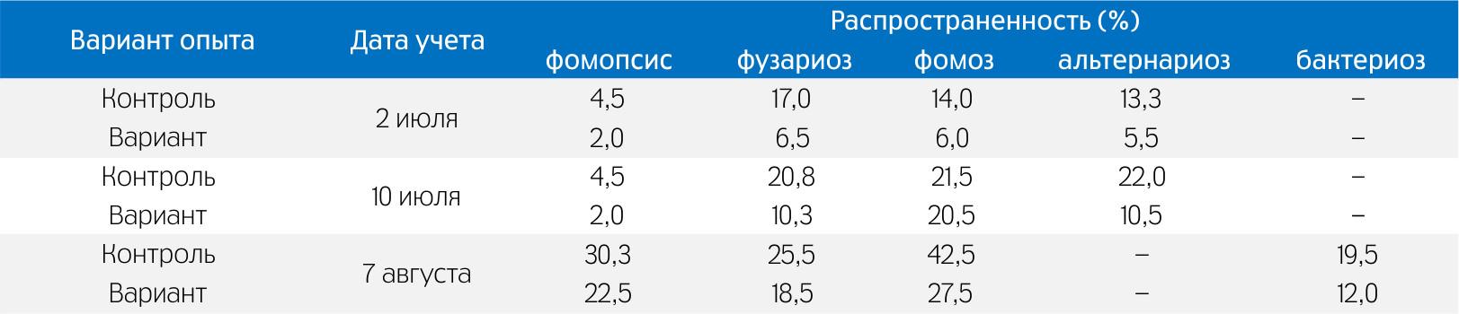 По данным ФГБНУ ВНИИМК им. В.С. Пустовойта