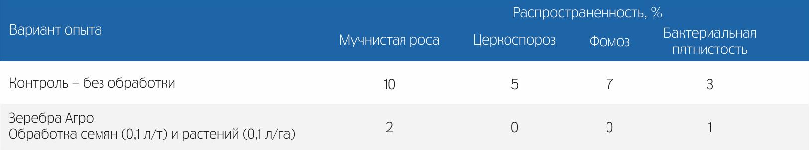 По данным ФГБОУ ВПО «КубГАУ», г. Краснодар