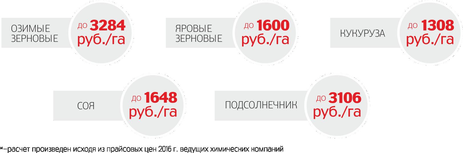 *-расчет произведен, исходя из прайсовых цен 2016 г. ведущих химических компаний